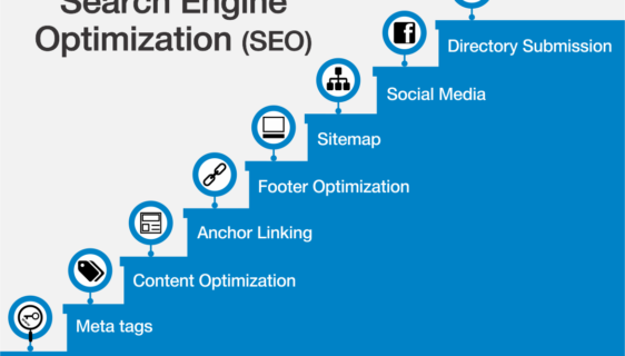 Best Practices of On-page SEO