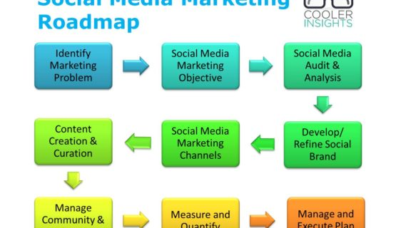 How to Make Successful Advertising Campaign?